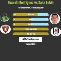 Ricardo Rodriguez vs Sasa Lukic h2h player stats