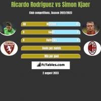 Ricardo Rodriguez vs Simon Kjaer h2h player stats