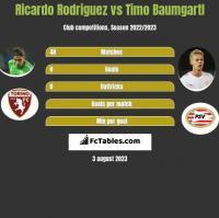 Ricardo Rodriguez vs Timo Baumgartl h2h player stats