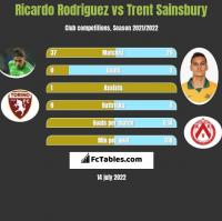 Ricardo Rodriguez vs Trent Sainsbury h2h player stats