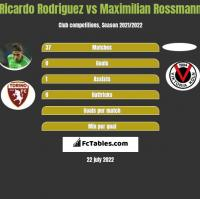 Ricardo Rodriguez vs Maximilian Rossmann h2h player stats