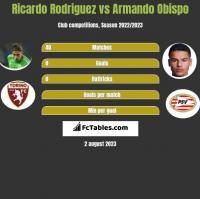 Ricardo Rodriguez vs Armando Obispo h2h player stats