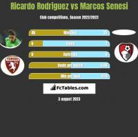 Ricardo Rodriguez vs Marcos Senesi h2h player stats