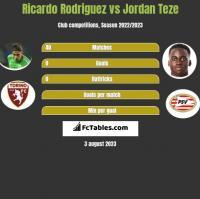 Ricardo Rodriguez vs Jordan Teze h2h player stats