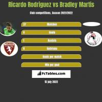 Ricardo Rodriguez vs Bradley Martis h2h player stats