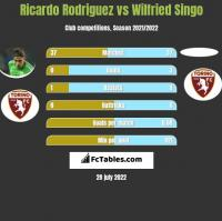 Ricardo Rodriguez vs Wilfried Singo h2h player stats