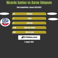 Ricardo Santos vs Aaron Simpson h2h player stats