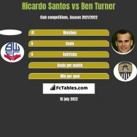 Ricardo Santos vs Ben Turner h2h player stats