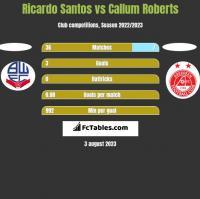 Ricardo Santos vs Callum Roberts h2h player stats