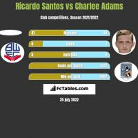 Ricardo Santos vs Charlee Adams h2h player stats
