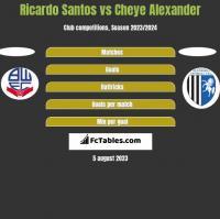 Ricardo Santos vs Cheye Alexander h2h player stats
