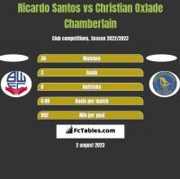 Ricardo Santos vs Christian Oxlade Chamberlain h2h player stats
