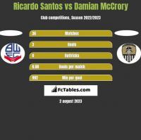 Ricardo Santos vs Damian McCrory h2h player stats