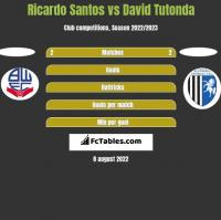 Ricardo Santos vs David Tutonda h2h player stats
