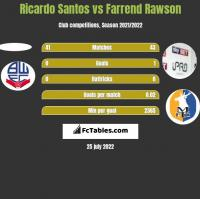 Ricardo Santos vs Farrend Rawson h2h player stats