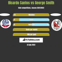 Ricardo Santos vs George Smith h2h player stats