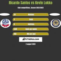 Ricardo Santos vs Kevin Lokko h2h player stats