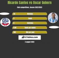 Ricardo Santos vs Oscar Gobern h2h player stats