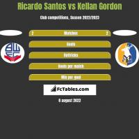 Ricardo Santos vs Kellan Gordon h2h player stats
