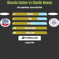 Ricardo Santos vs Charlie Rowan h2h player stats