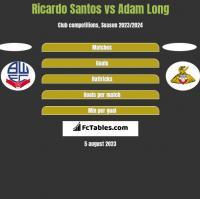 Ricardo Santos vs Adam Long h2h player stats