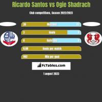 Ricardo Santos vs Ogie Shadrach h2h player stats