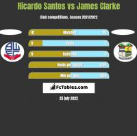 Ricardo Santos vs James Clarke h2h player stats