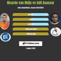 Ricardo van Rhijn vs Adil Auassar h2h player stats