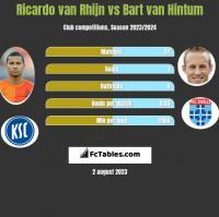 Ricardo van Rhijn vs Bart van Hintum h2h player stats