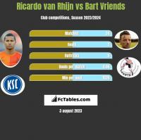 Ricardo van Rhijn vs Bart Vriends h2h player stats