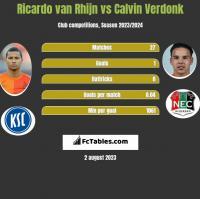 Ricardo van Rhijn vs Calvin Verdonk h2h player stats