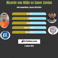 Ricardo van Rhijn vs Caner Cavlan h2h player stats