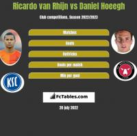 Ricardo van Rhijn vs Daniel Hoeegh h2h player stats