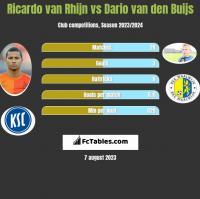 Ricardo van Rhijn vs Dario van den Buijs h2h player stats