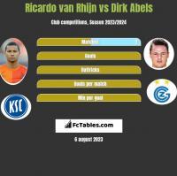 Ricardo van Rhijn vs Dirk Abels h2h player stats