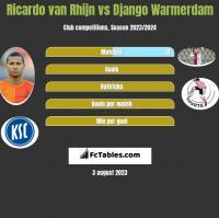 Ricardo van Rhijn vs Django Warmerdam h2h player stats