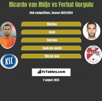 Ricardo van Rhijn vs Ferhat Gorgulu h2h player stats