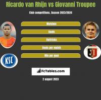 Ricardo van Rhijn vs Giovanni Troupee h2h player stats