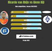 Ricardo van Rhijn vs Glenn Bijl h2h player stats