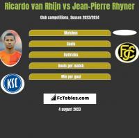Ricardo van Rhijn vs Jean-Pierre Rhyner h2h player stats