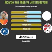 Ricardo van Rhijn vs Jeff Hardeveld h2h player stats