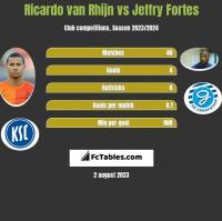 Ricardo van Rhijn vs Jeffry Fortes h2h player stats