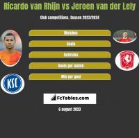 Ricardo van Rhijn vs Jeroen van der Lely h2h player stats