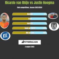 Ricardo van Rhijn vs Justin Hoogma h2h player stats