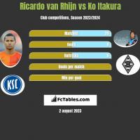 Ricardo van Rhijn vs Ko Itakura h2h player stats