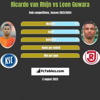 Ricardo van Rhijn vs Leon Guwara h2h player stats