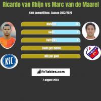 Ricardo van Rhijn vs Marc van de Maarel h2h player stats