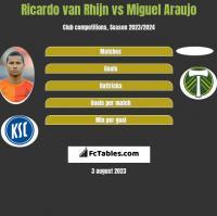Ricardo van Rhijn vs Miguel Araujo h2h player stats