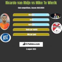 Ricardo van Rhijn vs Mike Te Wierik h2h player stats