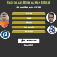 Ricardo van Rhijn vs Nick Bakker h2h player stats